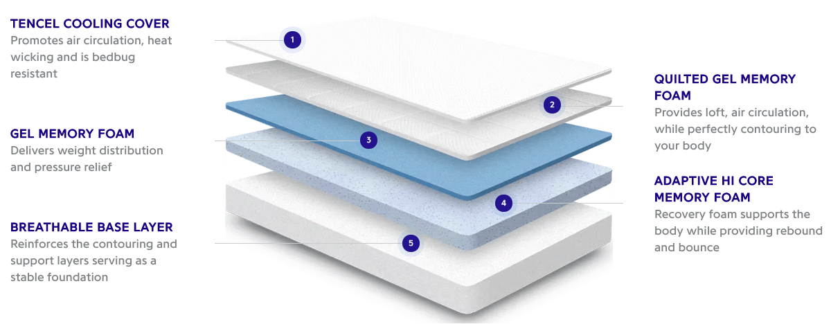 nectar sleep memory foam mattress faq